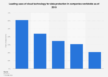 Cloud technology usage for data protection in organizations worldwide 2019