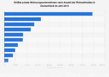 Größte private Wohnungsunternehmen in Deutschland nach Wohnungsbestand 2018