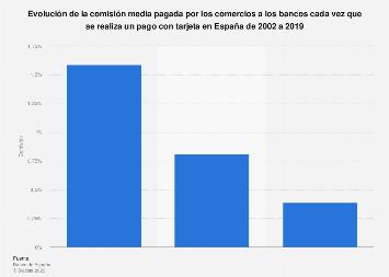 Evolución de la comisión que pagan comercios a bancos por pagos con tarjeta 2002-2019