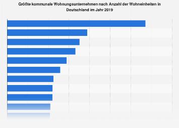 Größte kommunale Wohnungsunternehmen in Deutschland nach Wohnungsbestand 2018