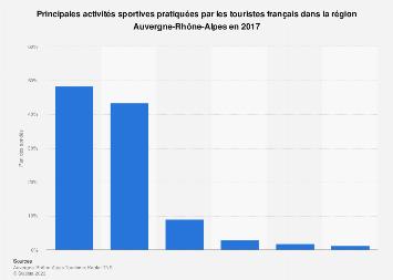 Activités sportives pratiquées par les français en Auvergne-Rhône-Alpes 2017