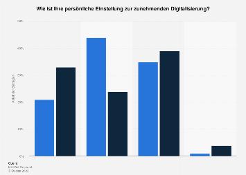 Persönliche Einstellung der Österreicher zur Digitalisierung nach Geschlecht 2019