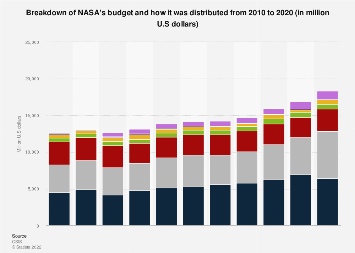 NASA's budget allocation 2010-2020, by category