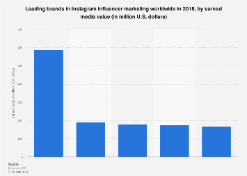 Leading brands in Instagram influencer marketing worldwide in 2018, by earned media