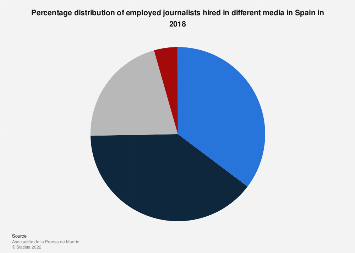 Share of journalists hired in the different media Spain 2018
