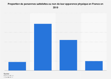 Niveau de satisfaction des Français sur leur apparence physique 2019