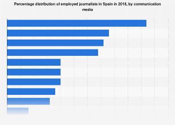 Share of employed journalists by the media they work in Spain 2018