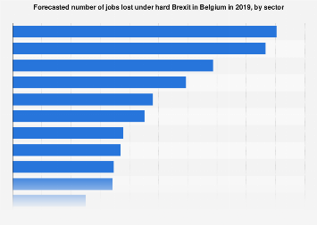 Job losses under hard Brexit in Belgium 2019, by sector