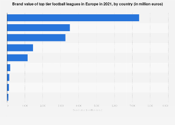 Brand value of top tier football leagues in Europe 2019, by country