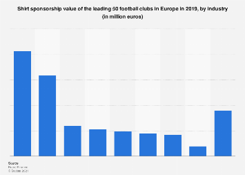 Europe: shirt sponsorship value of leading 50 football clubs 2019, by industry