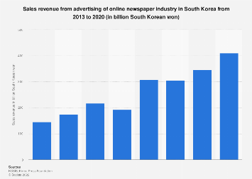 Revenue from advertising online newspaper industry South Korea 2013-2017