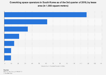 Coworking space operators South Korea Q3 2018, by lease area