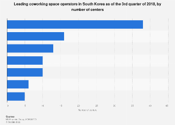 Coworking space operators South Korea Q3 2018, by number of centers