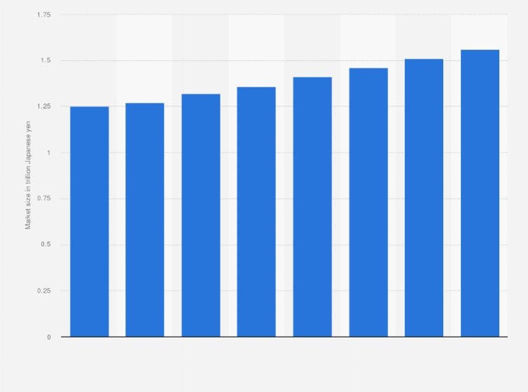 Japan: social network game market size 2017-2024 | Statista