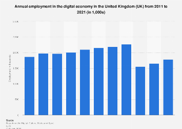 Annual employment in the digital economy in the United Kingdom 2011 to 2018