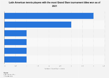 Latin America: male tennis players by number of Grand Slam titles 2019