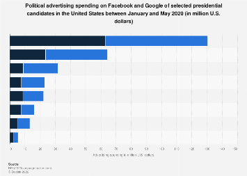 Presidential candidates' political ad spend on Facebook and Google U.S. 2019