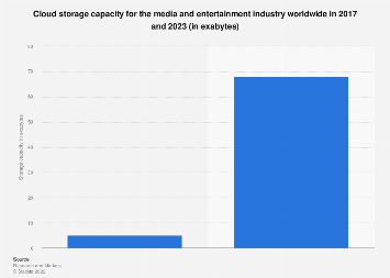 Media and entertainment industry cloud storage capacity worldwide 2017 and 2023