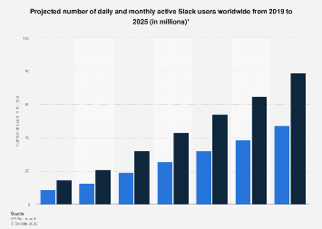 Slack DAU and MAU forecast worldwide 2019-2025