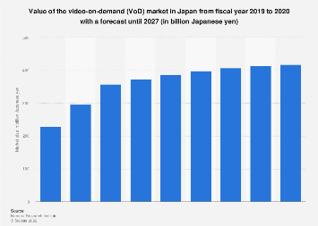 Video on demand market size in Japan FY 2014-2024