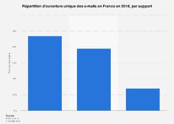 Distribution des supports de lecture d'e-mails préféré des Français 2019