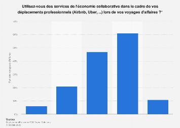 Usage de l'économie collaborative lors de déplacements professionnels en France 2018