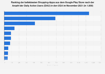 Shopping-Apps aus dem Google Play Store nach Nutzern in den USA 2019