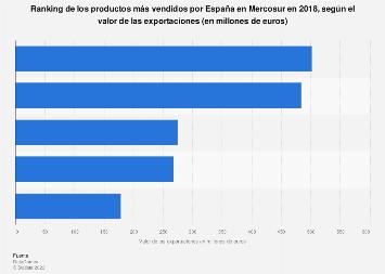 Productos españoles más vendidos en Mercosur 2018