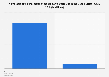 Audience of the Women's World Cup final in the U.S. 2019