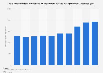 Paid content market size Japan 2009-2018