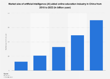 Market size of AI online education industry in China 2018-2022