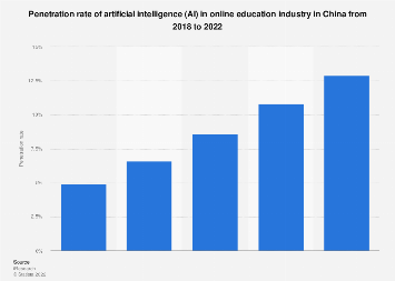 Penetration rate of AI in online education industry in China 2018-2022