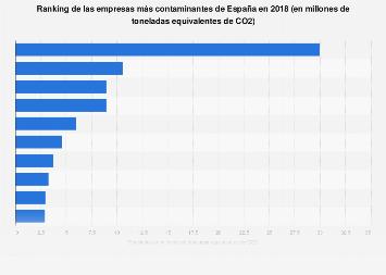 Emisiones de CO2 de las empresas más contaminantes de España 2018