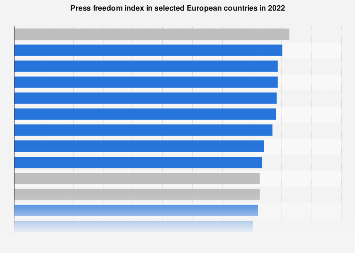 Press freedom index in European countries 2019