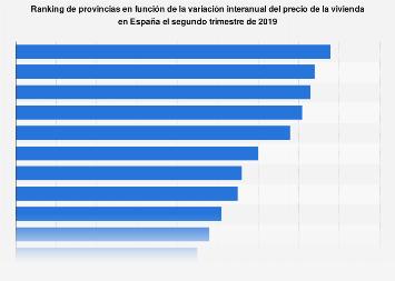 Ranking de las provincias con mayor subida del precio de la vivienda España 2019