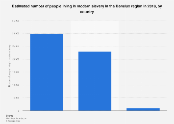Estimated number of people living in modern slavery in Benelux 2018, by country