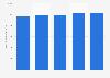 Revenus du groupe français Vicat dans le monde 2014-2018