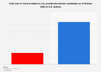 Total cash on hand available to 2020 U.S. presidential election candidates Q2 2019