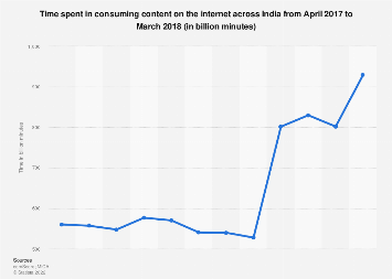 Minutes of internet consumption in India 2017-2018