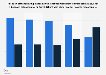 Scenarios worth paying for Brexit among Conservative party members in 2019