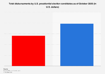 Total disbursements by 2020 U.S. presidential election candidates Q2 2019