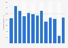 Revenue of Hafslund 2008-2018