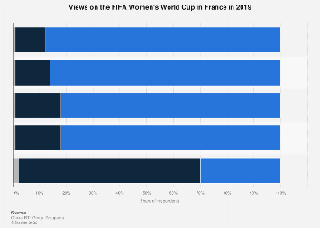 Views on the FIFA Women's World Cup in France 2019