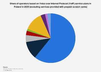 Share of VoIP operators, excluding prepaid scratch cards services in Poland 2018