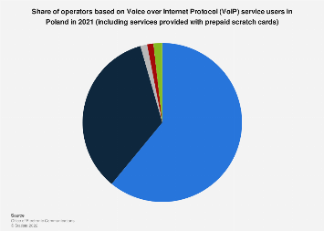 Share of VoIP operators, including prepaid scratch cards services in Poland 2018