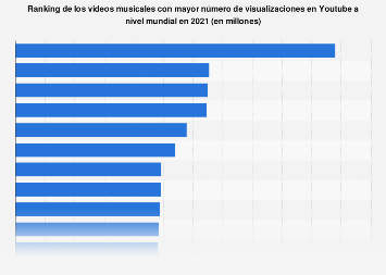 Ranking de los vídeos musicales más vistos en Youtube del mundo 2019