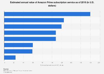 Estimated annual value of Amazon Prime 2018