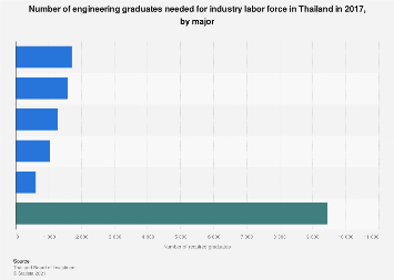 Industry demand for engineering graduates Thailand 2017, by major