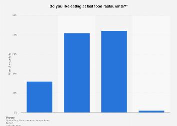 Share of people enjoying eating at fast food restaurants in France 2019