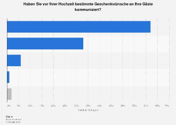 Umfrage in Deutschland zu den beliebtesten Geschenkewünschen zur Hochzeit 2019